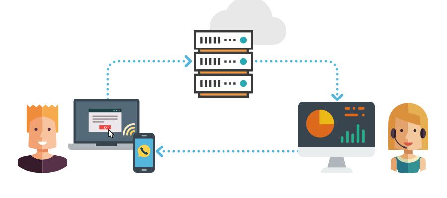 Widget CallBack de Zadarama, devolución de llamada con configuración SIP