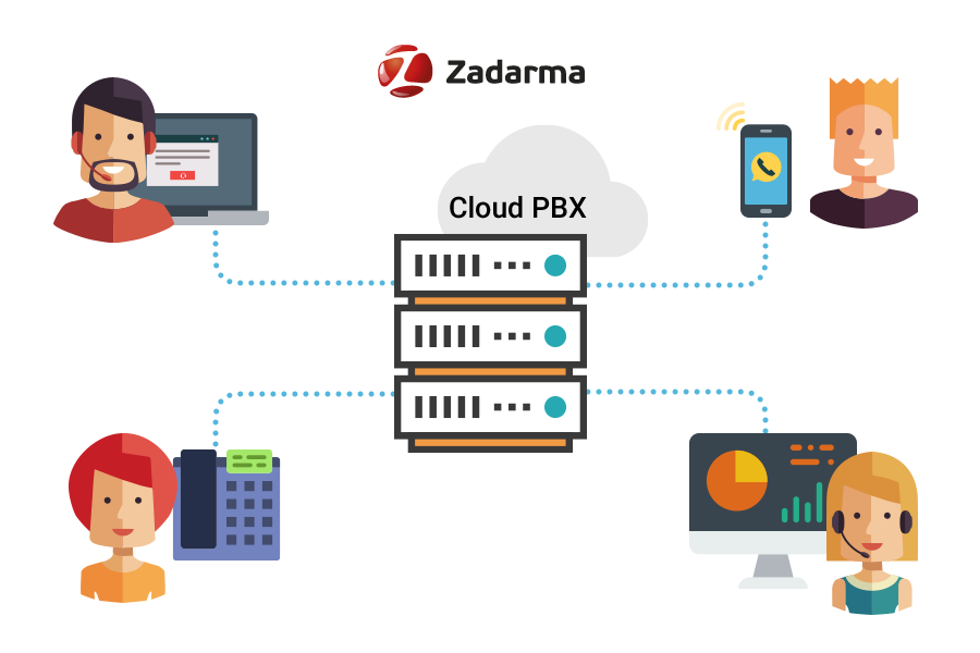 what is cloud PBX
