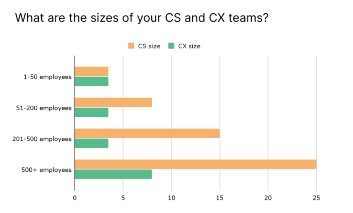 grafico cs and cx teams