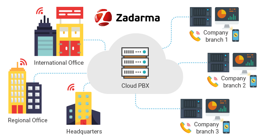 cloud PBX offices and branches