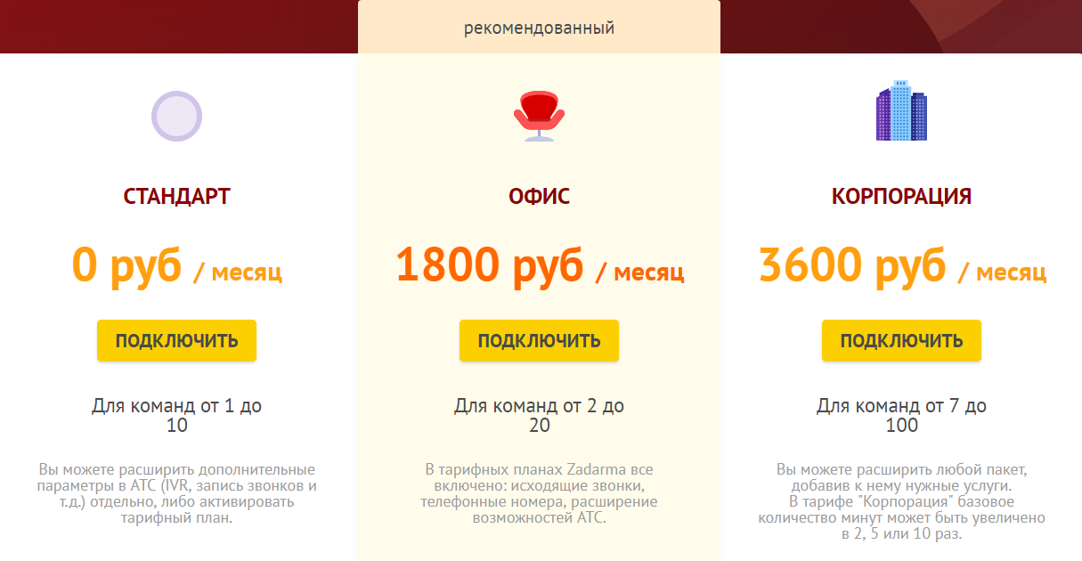 Тарифные пакеты АТС Zadarma
