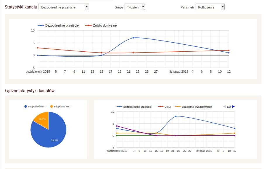 Statystyki call tracking Zadarma